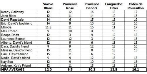 MPA Wine Ratings